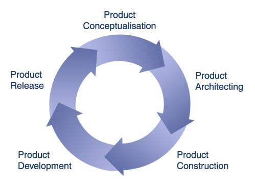 Ontario s top product development company palladium pdd inc for Top product development firms